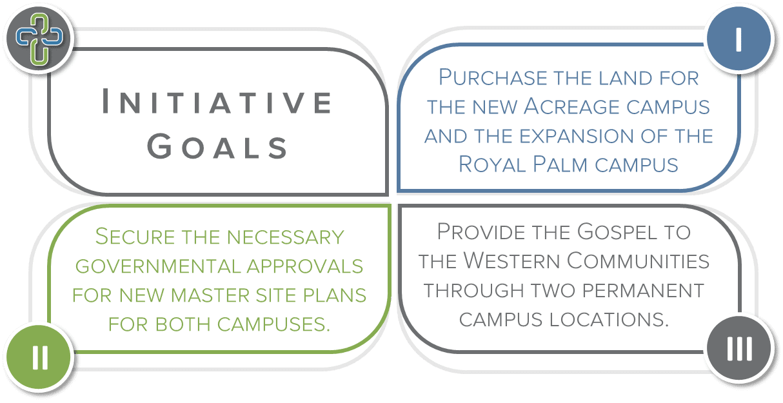 Initiative Goals